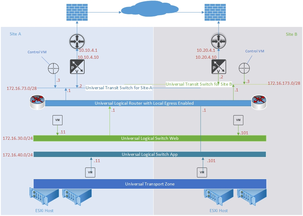 Configure Active/Active North-South Cross vCenter NSX