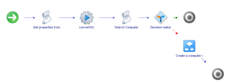 AD Computer Account creation during Machine Provisioning in vRealize Automation usingvRO