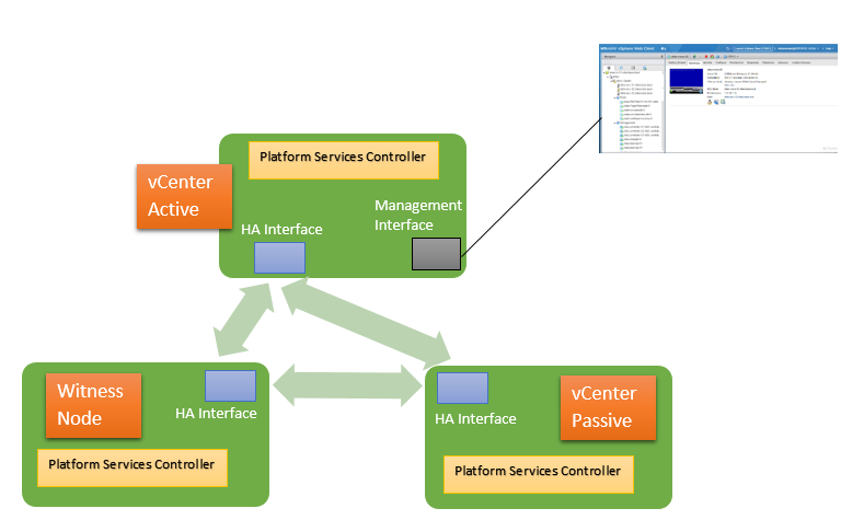 Objective 1.2 – Identify vCenter high availability (HA) requirements