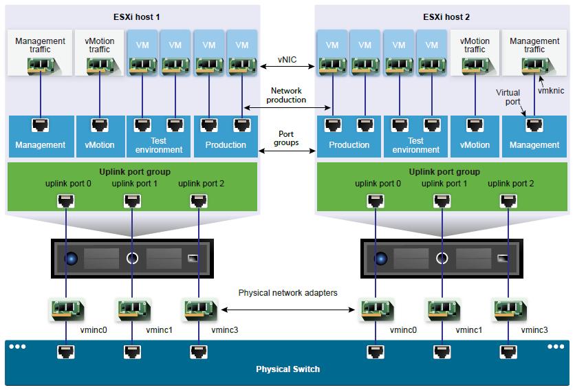 Objective 4.5 Configure virtualnetworking